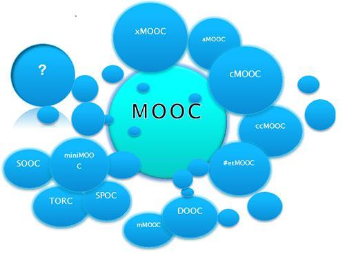 MOOC kuvio 1