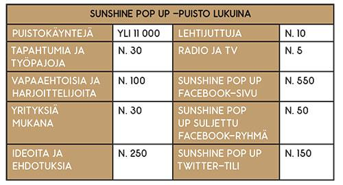 Sunsihe Pop Up -puisto lukuina