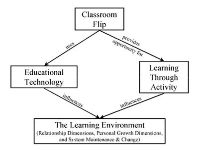 Figure 2. Strayer's (2007, 28) theoretical framework for Flipped Classroom.