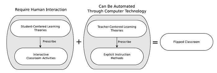 Figure 1. The Flipped Classroom definition represented by Bishop and Vergler (2013, 6).