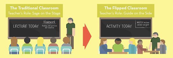 Change in Teacher's Role