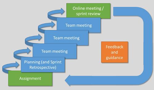 Figure 4. The Model of Scrum learning sprint section (Miikka Ruusunen, HAMK).