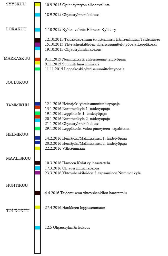 Kuvio 2. Toiminnan eteneminen Taidetta Kylille! ‑hankkeessa (Mattsson & Tuovinen 2016, 31).