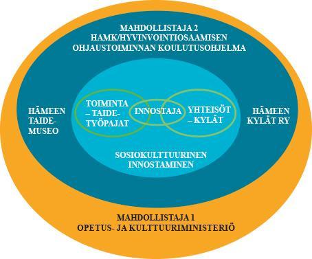 Kuvio 1. Innostamisen osapuolet (Mattsson & Tuovinen 2016, 19).