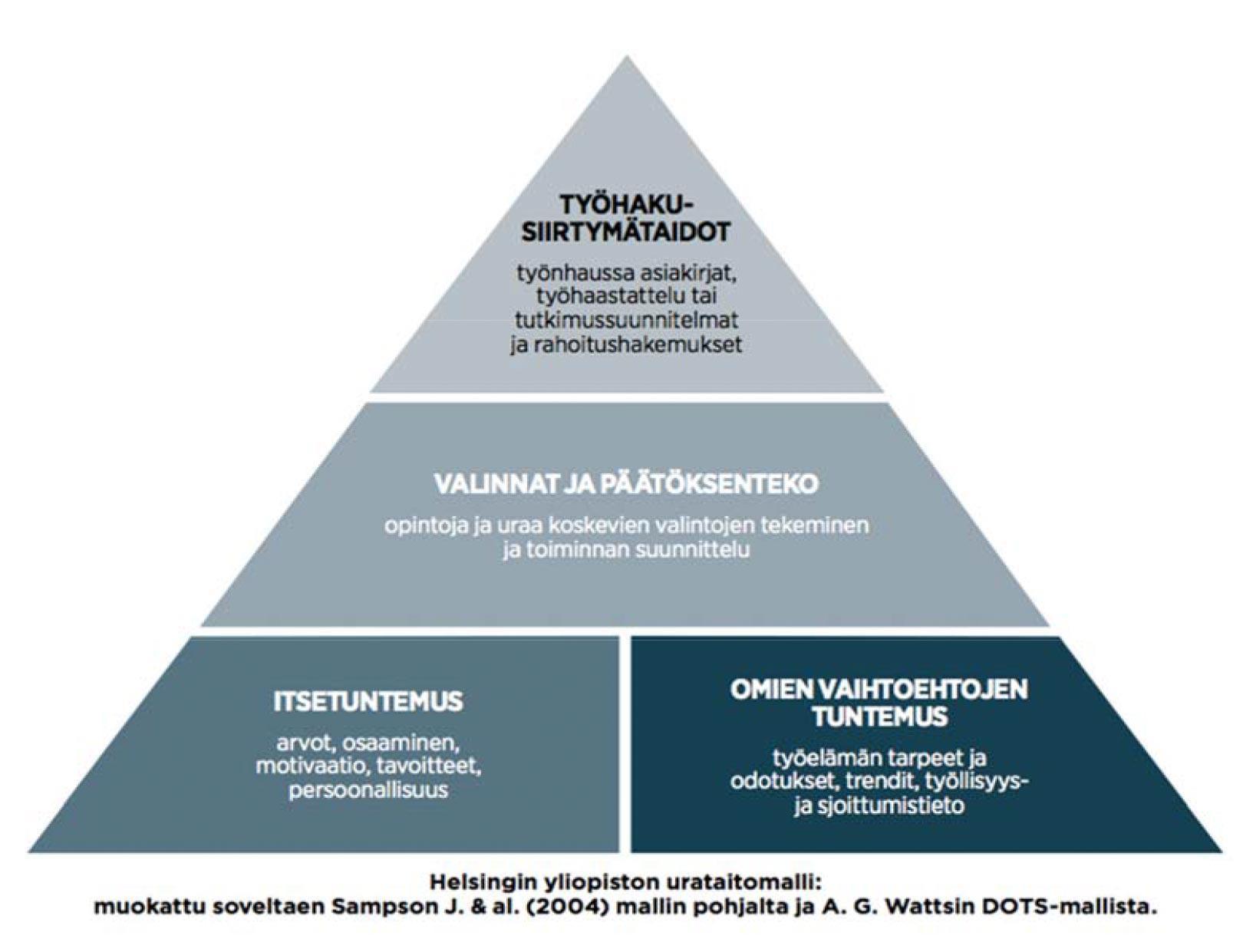 Pyramidimalli, joka osoittaa urasuunnittelun pohjana olevat asiat