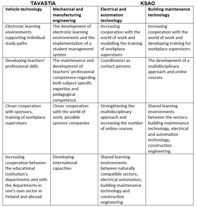 Development needs in technology education - HAMK