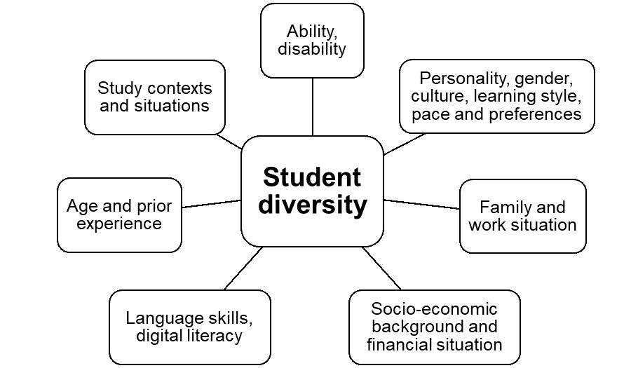 Figure 1. Aspects of student diversity to consider in Universal Design for Learning.