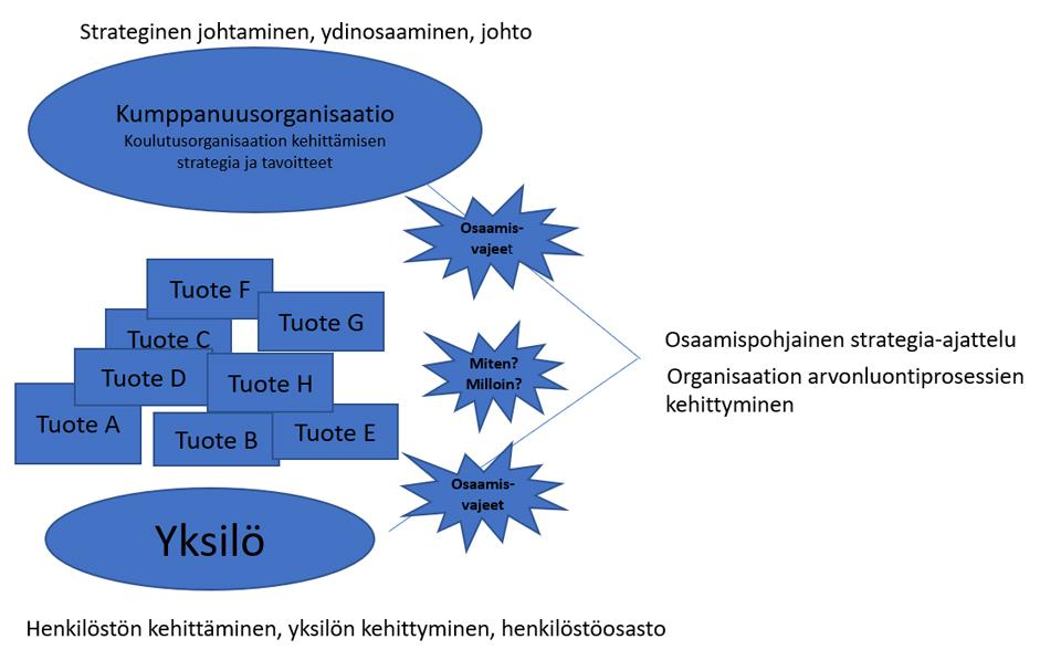 Kuvio 1. Osaamisen johtamisen malli (Ahokallio-Leppälä, 2016, s. 52).