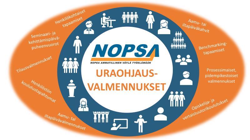 Kuvio 1. Uraohjausvalmennusten toteuttamismallit NOPSA-hankkeessa.