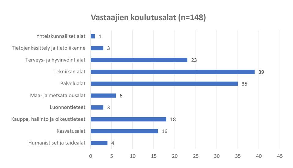 Kuvio 1. Kyselyyn vastanneiden ammatillisen koulutuksen opettajien (N=148) koulutusalat kansallisen koulutusluokituksen mukaan.