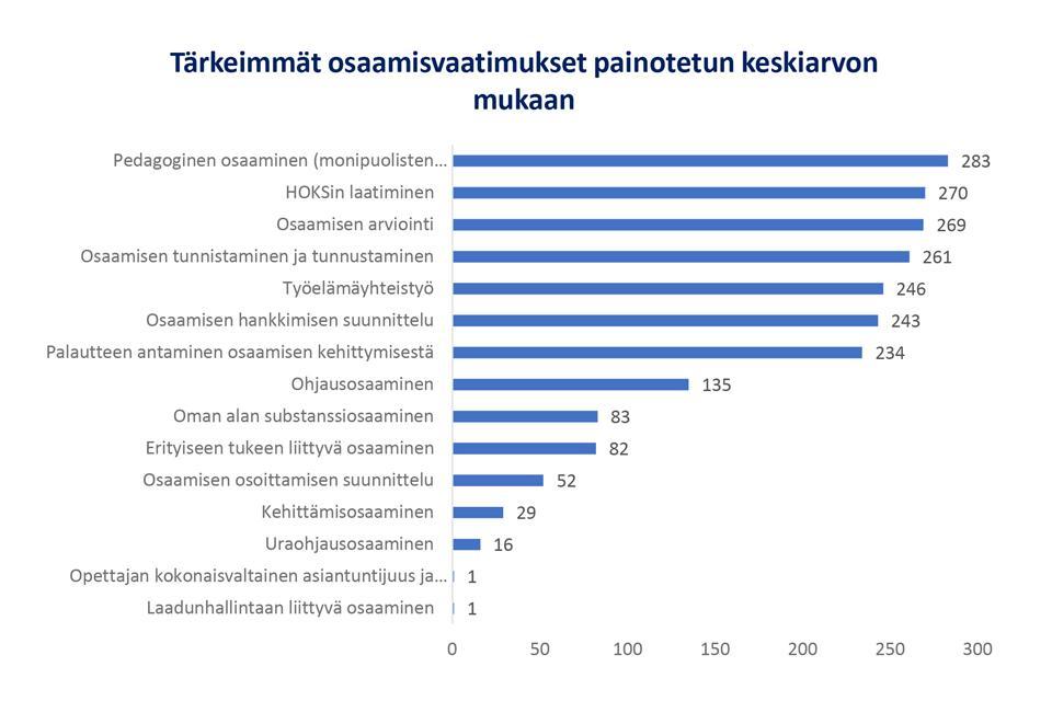 Kuvio 8. Ammatillisen koulutuksen opettajan tärkeimmät osaamisvaatimukset painotetun keskiarvon mukaisesti.