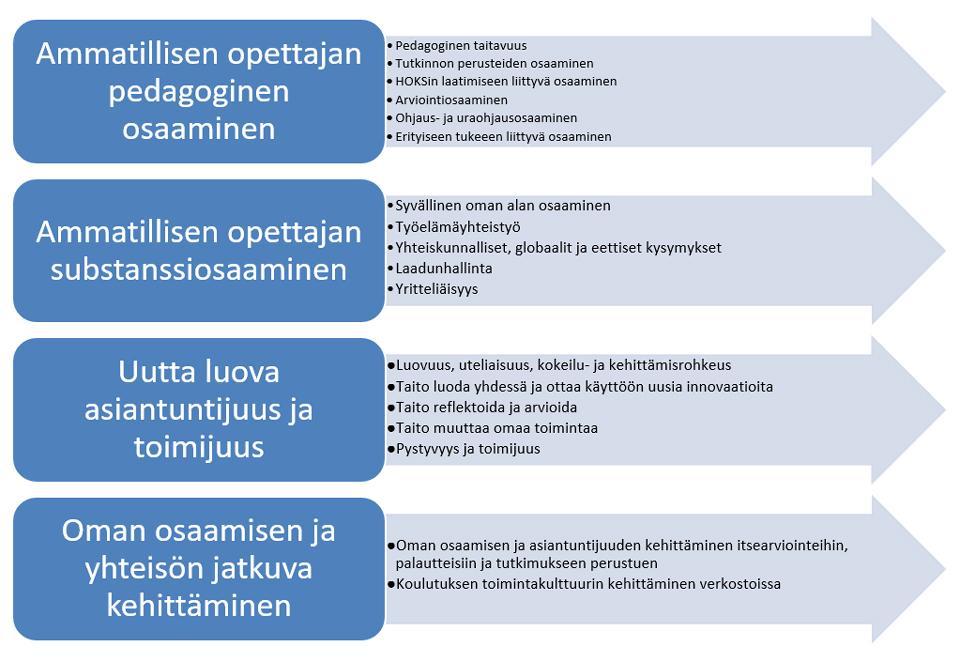 Kuvio 9. Tavoitteet ammatillisen opettajan osaamiselle (vrt. OKM 2016, s. 17).
