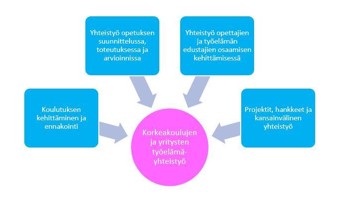 Kuvio 1. Työelämäyhteistyön neljä pääluokkaa.