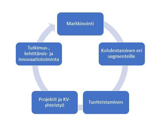 Kuvio 2. Korkeakoulujen työelämäyhteistyön keskeiset kehittämiskohteet.
