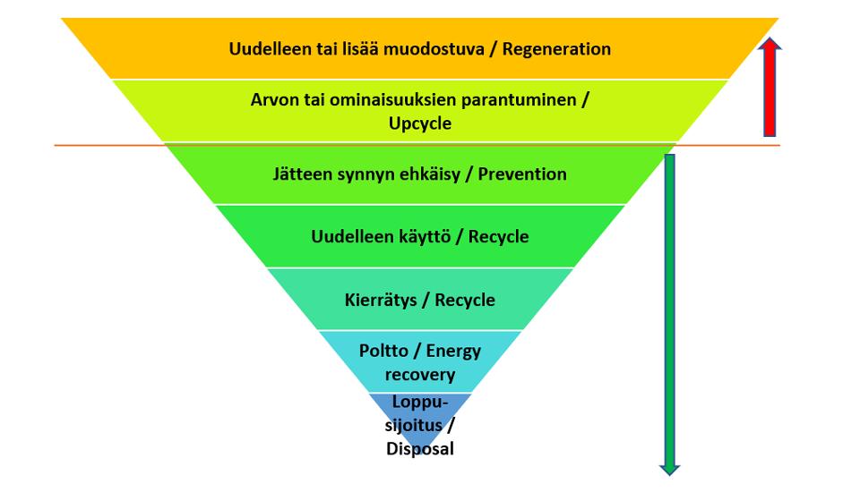 Jätehierarkian portaat.