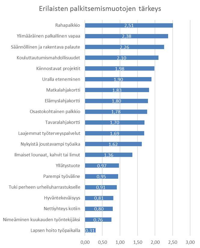Kuvio 2. Erilaisten palkitsemismuotojen tärkeyden arviointi numeerisina keskiarvoina.