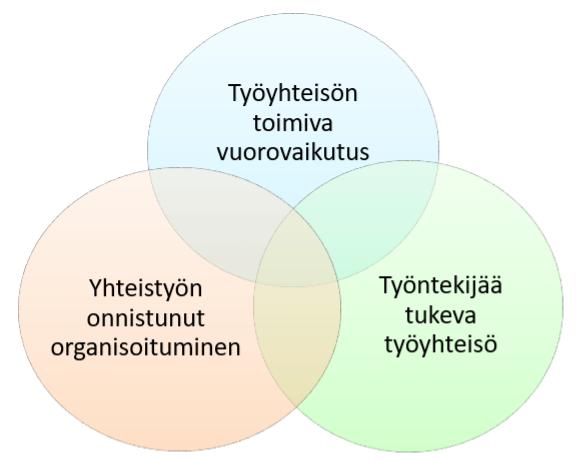 Kuvio 1. Toimivan monialaisen yhteistyön osa-alueet.