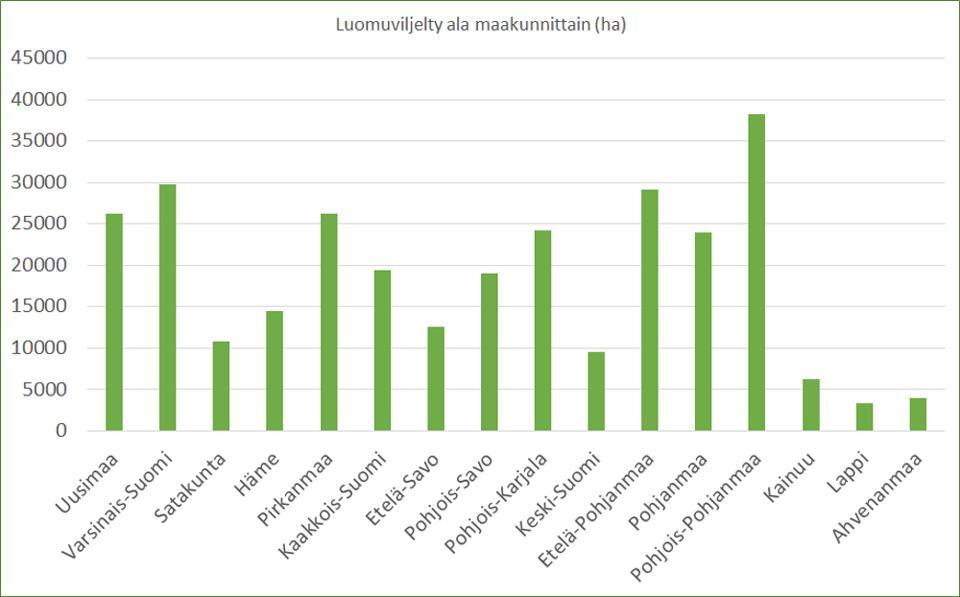 Kuvio 1. Luomutuotanto (viljelyala hehtaaria) maakunnittain Suomessa.