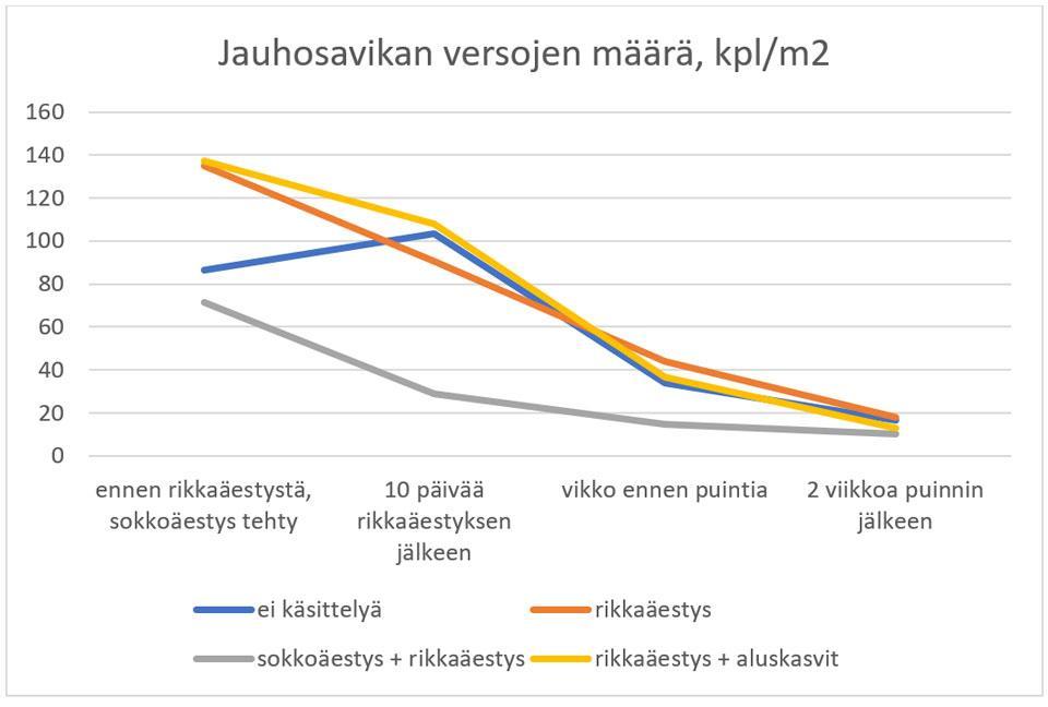 Kuvio 1. Jauhosavikan määrän muutokset kasvukauden aikana eri torjuntakäsittelyissä.