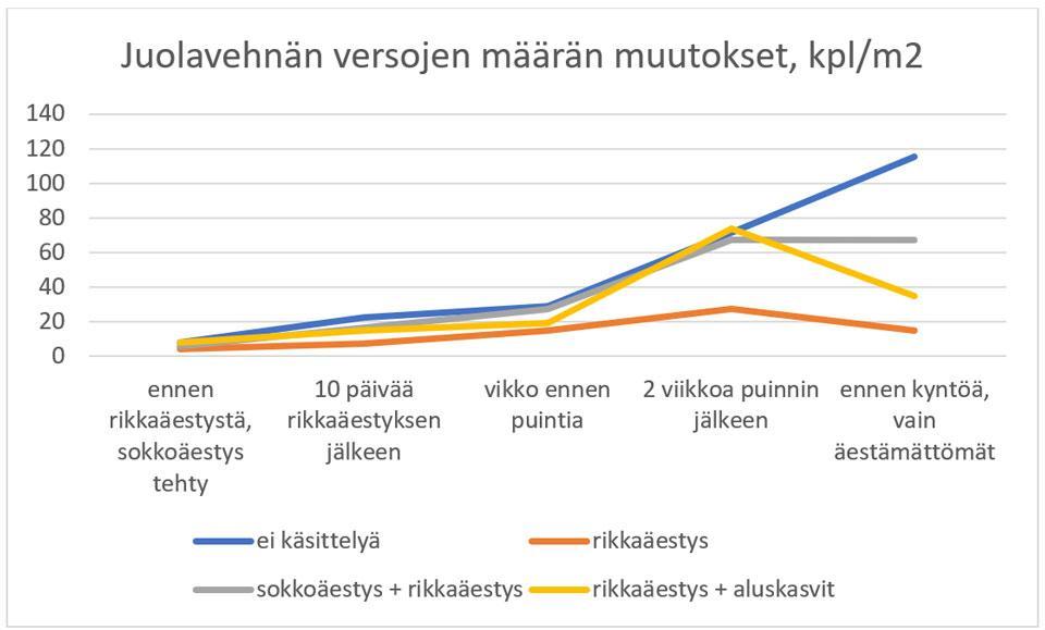Kuvio 2. Juolavehnän määrän muutokset toisena siirtymävuonna ohrakasvustossa.
