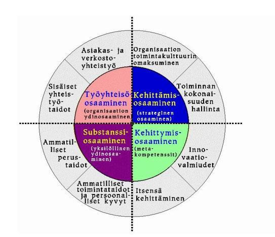 Kuvio 1. Asiantuntijuuden osa-alueet (Helakorpi, 2009, s. 7).