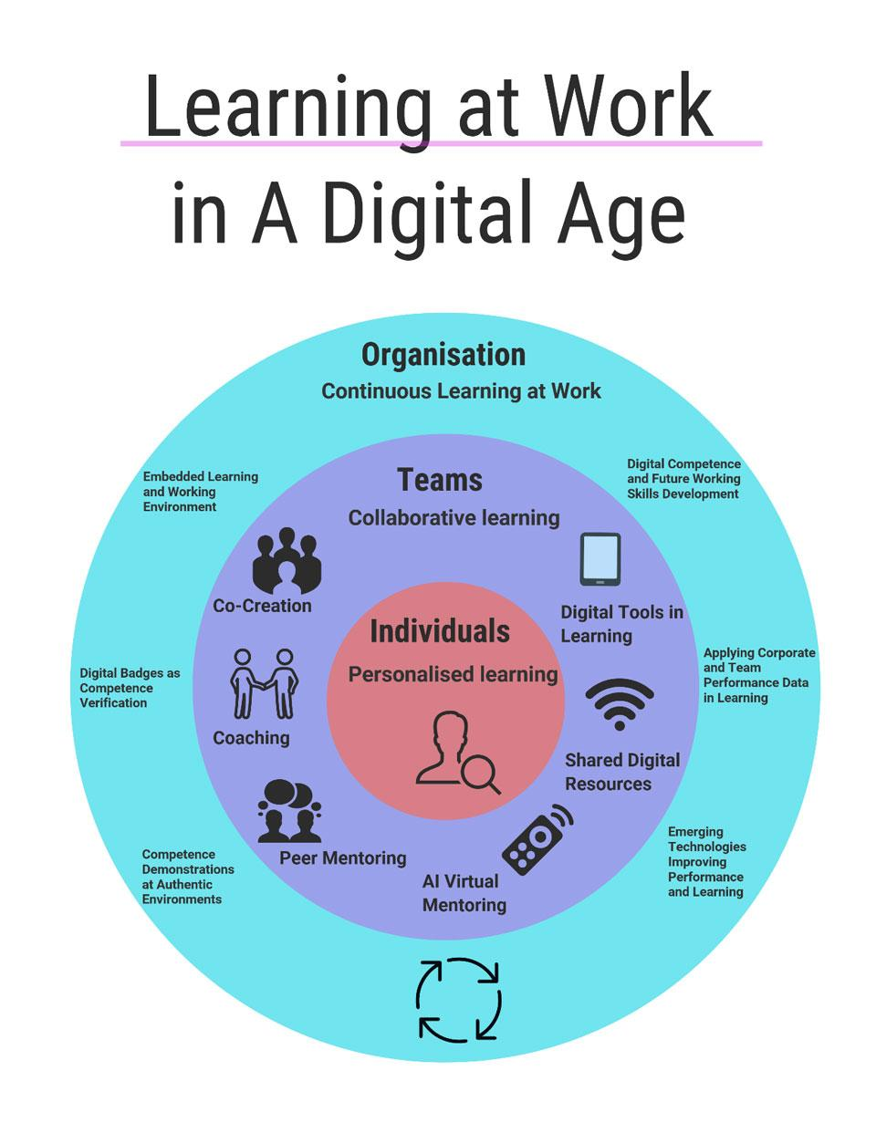 "Figure 8. ""Learning at Work in a Digital Age"" - The working model for drafting and planning digital competence development at work."