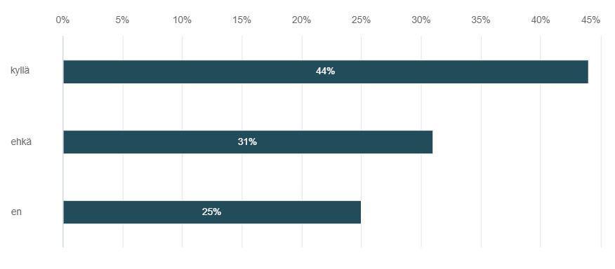 Kuvio 5. Kuinka moni vastaajista olisi kiinnostunut osallistumaan HAMKin E-urheilu liiketoimintana -moduuliin mikäli sellainen olisi tarjolla.