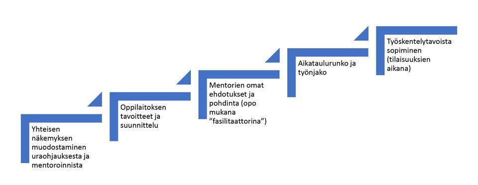 Kuvio 1. Käytännön toiminnan suunnittelu.