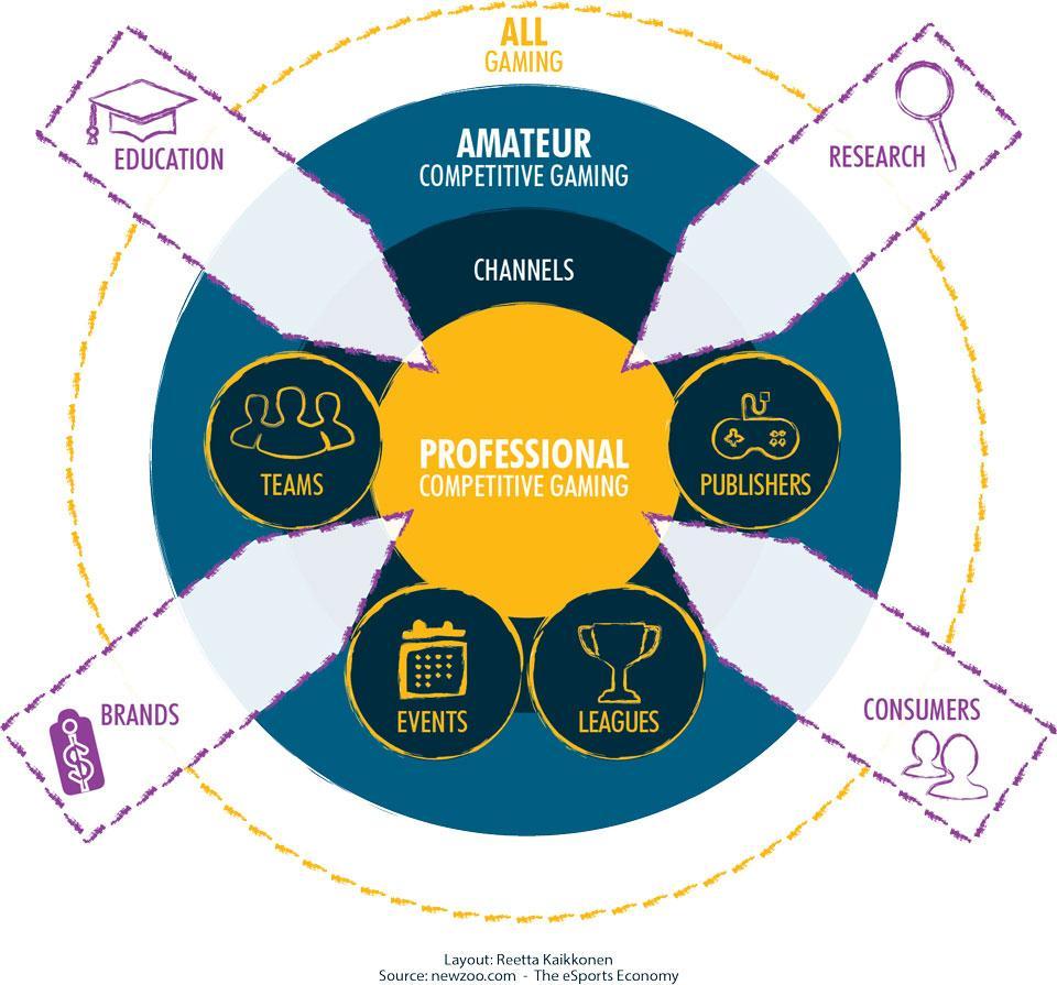 Figure 1. Approaching the eSports ecosystem (Raitanen & Kaikkonen, 2019).