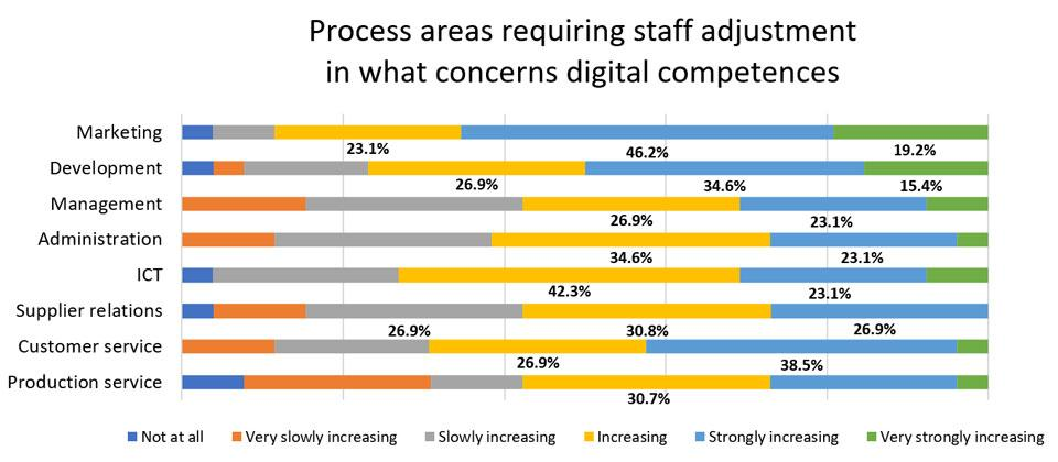 Figure 1. Process areas requiring staff adjustment in digital competence according to the respondents.