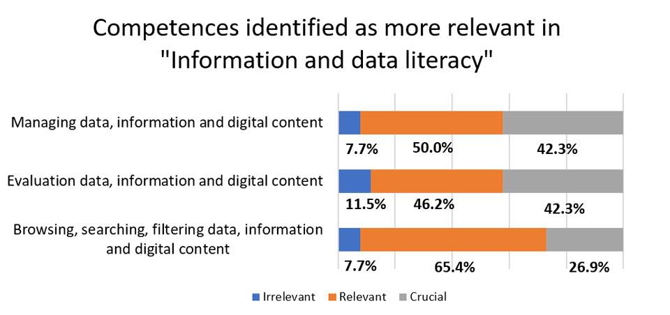 "Figure 3. Competences identified as more relevant in ""Information and data literacy""."