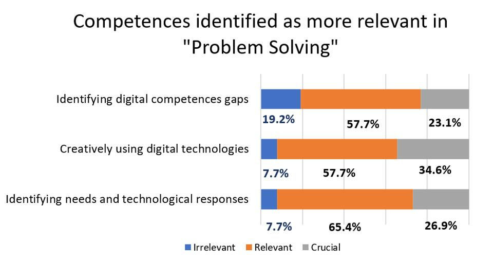 "Figure 4. Competences identified as more relevant in ""Problem Solving""."