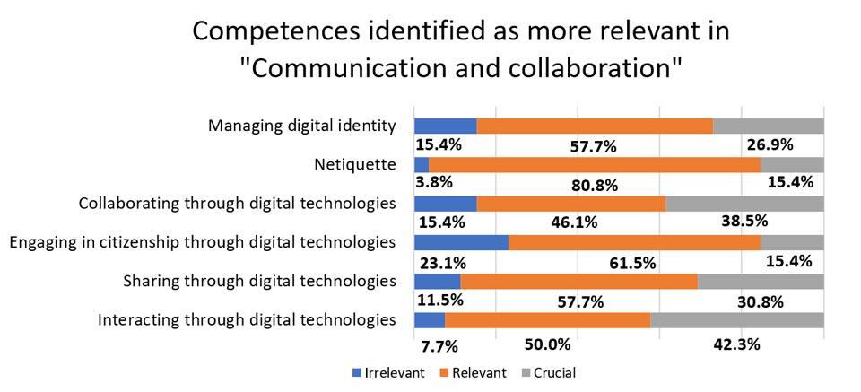 "Figure 5. Competences identified as more relevant in ""Communication and collaboration."""
