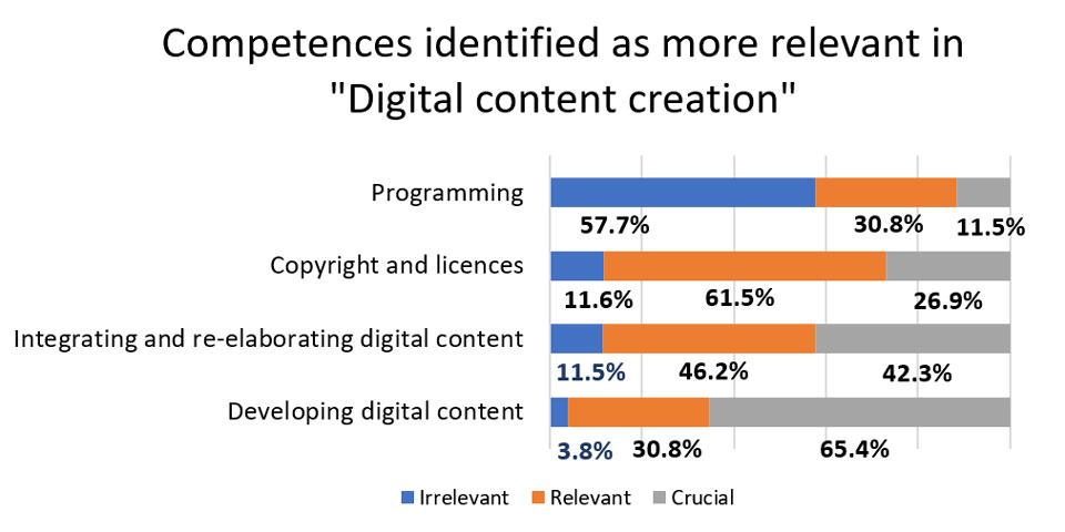 "Figure 6. Competences identified as more relevant in ""Digital content creation""."