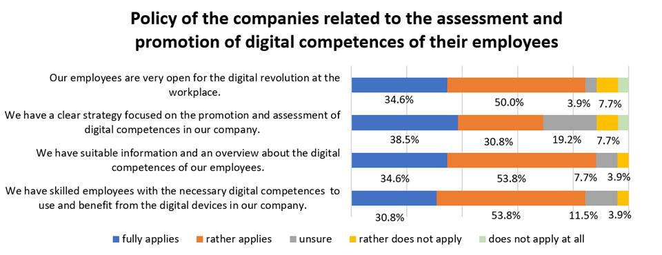 Figure 2. Policy of the companies related to the assessment and promotion of digital competence of their employees.