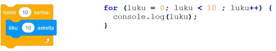 Kuva 1. Molemmissa esimerkeissä (vasemmalla visuaalinen ohjelmointi ja oikealla JavaScript) on ohjelmoitu etenkin ohjelmoinnin opiskelun alussa vaikeasti hahmotettava toistorakenne.