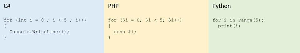 Kuva 2. Kaikissa esimerkkikoodeissa tulostetaan numerot 0–4.