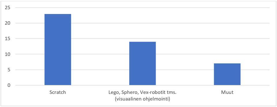 Kuvio 1. Alakouluissa käytetyimmät ohjelmointiympäristöt/-kielet (n=23).