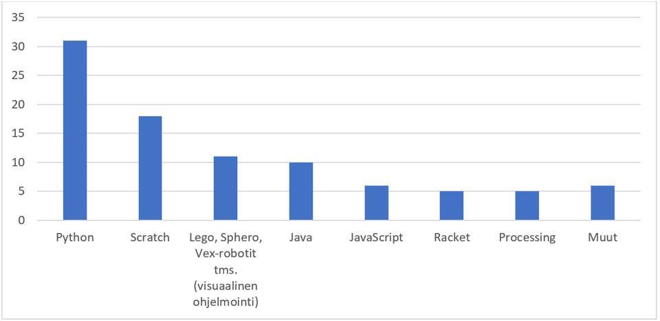 Kuvio 2. Yläkouluissa käytetyimmät ohjelmointiympäristöt/-kielet (n=36).