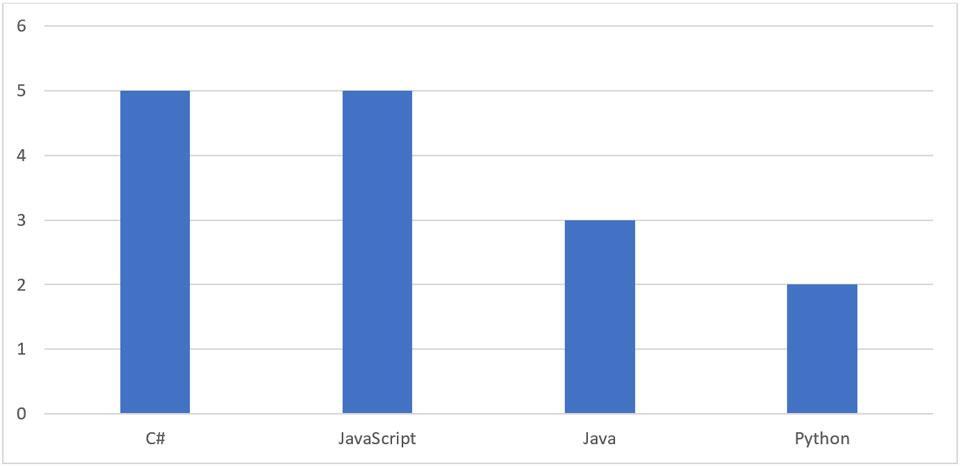 Kuvio 3. Mikä on tietojenkäsittelyn koulutuksien ensimmäinen ohjelmointikieli? (n=16).