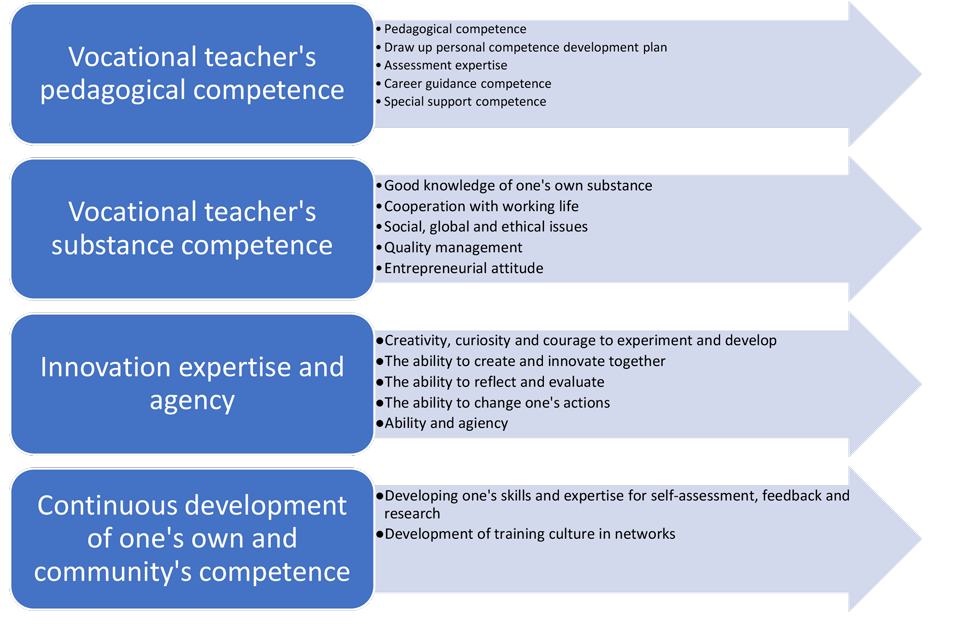 Figure 1. Goals for Vocational Teacher Competence (translation of the figure by Raudasoja & Kaitala, 2019).