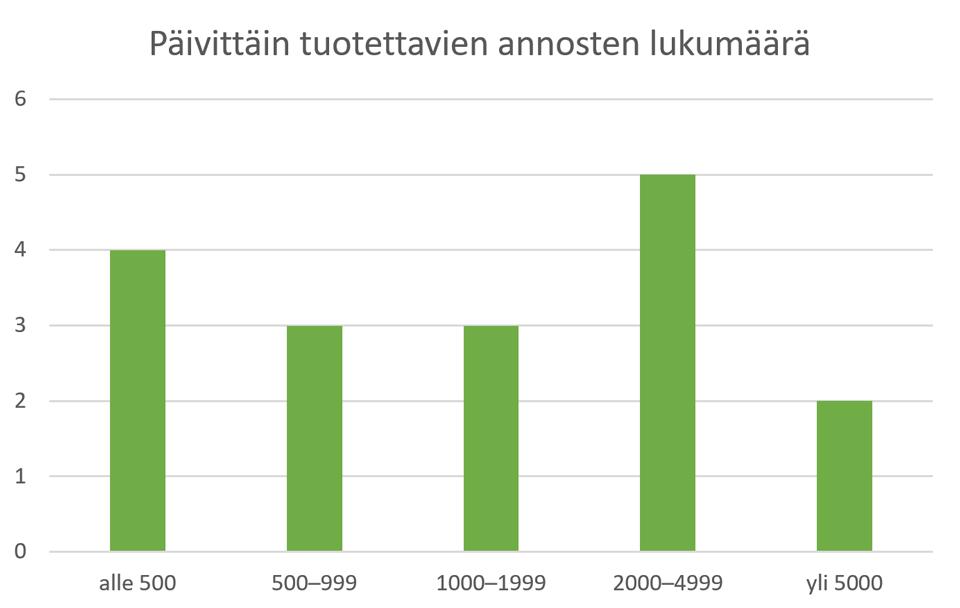 Kuvio 3. Vastaajien jakautuminen päivittäin tuotettavien annosten lukumäärän mukaan (kpl).