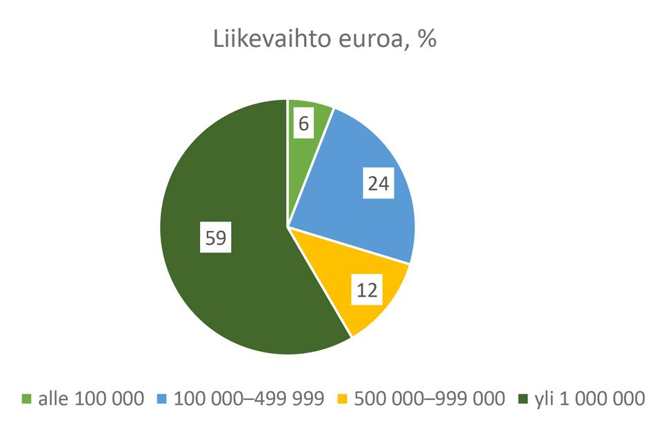 Kuvio 2. Luomutuotteita jalostavien yritysten liikevaihto euroina Kanta- ja Päijät-Hämeessä (%).