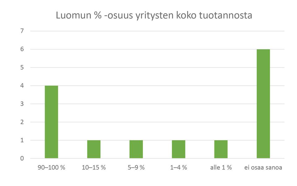 Kuva 3. Luomun prosenttisosuus luomutuotteita jalostavien yritysten koko tuotannosta (kpl).