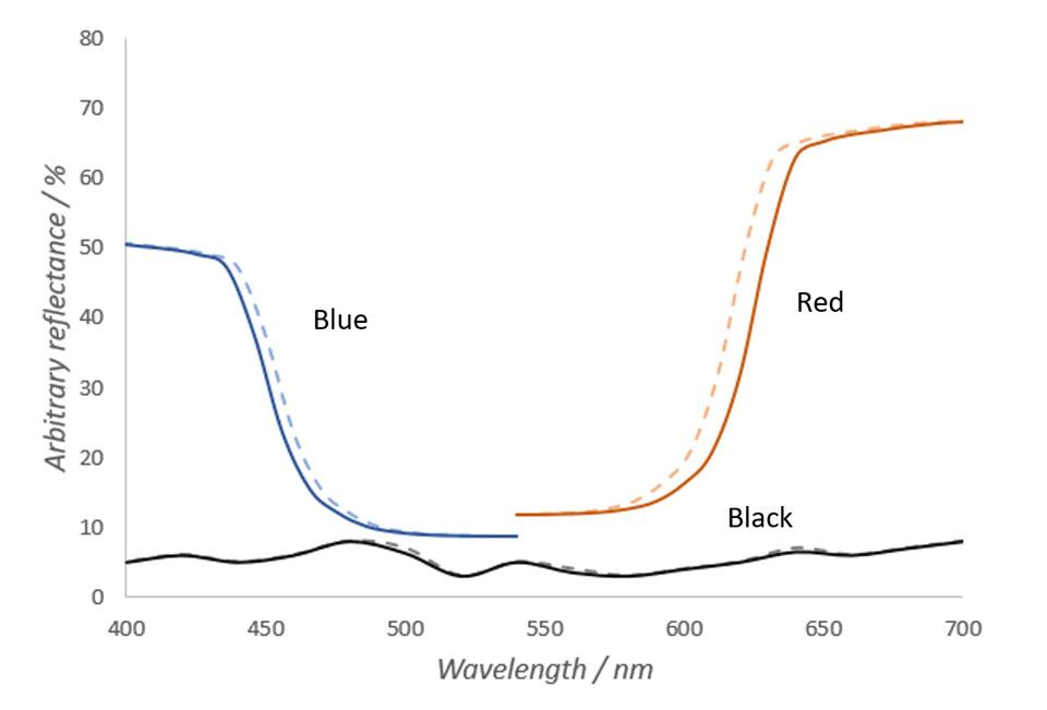 Fig. 1 Spectra of imaginary red, blue and black objects in warm (solid lines) and cold (dashed lines) temperatures.