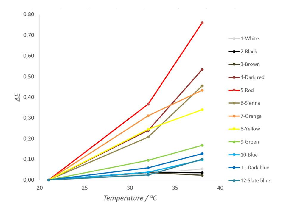 Fig. 3 Color changes of color-coated metal sheets as a function of temperature.