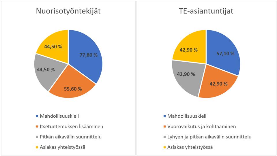 Kuvio 1. Käsitysten jakaantuminen prosentuaalisesti nuorisotyöntekijöiden ja TE-asiantuntijoiden välillä.