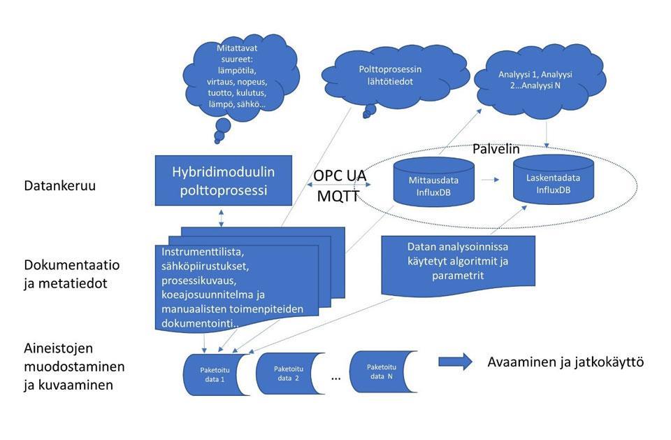 Kuvio 2. Aineistojen muodostuminen ja kuvattavat kohteet VEneCT-hankkeessa.