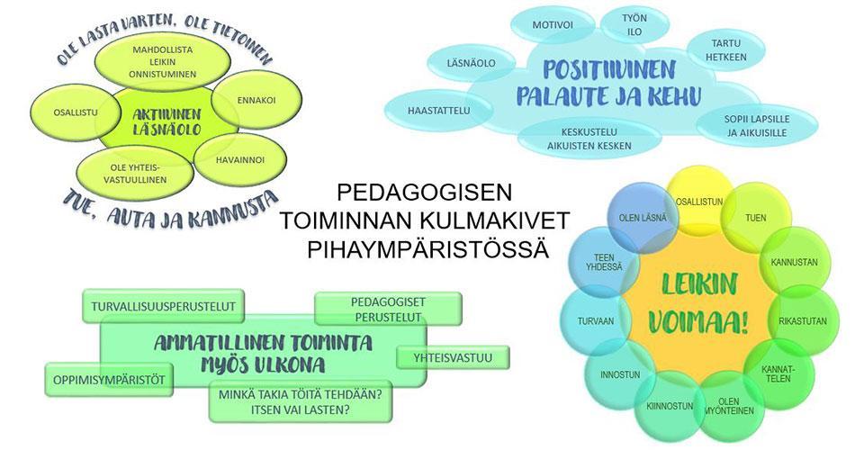 Työntekijöiden yhteistoiminnallisesti muodostamat pedagogista toimintaa pihaympäristössä ohjaavat periaatteet