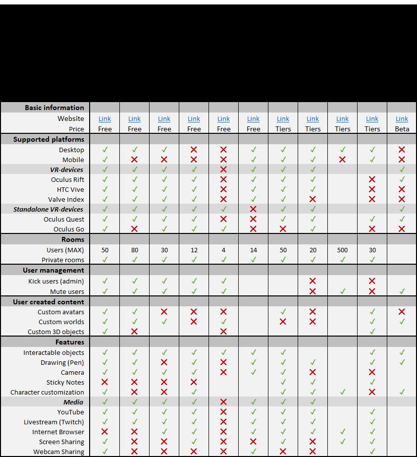 Comparison chart of platforms.